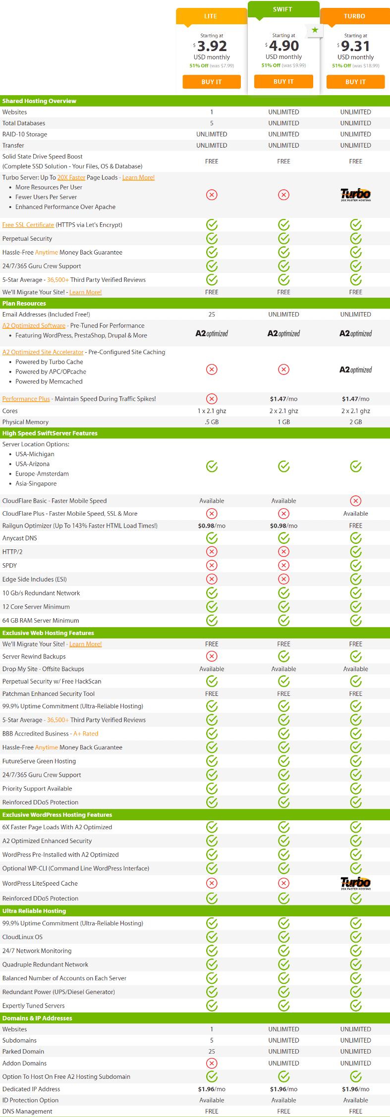 A2Hosting Web Hosting Provider