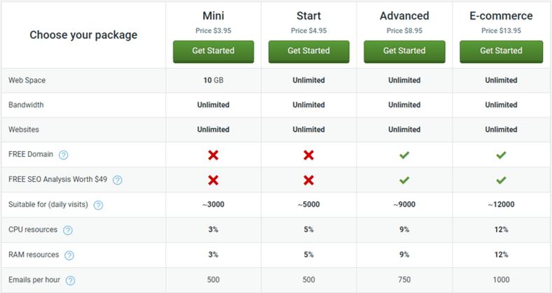 Scala Hosting Web Hosting Service Provider