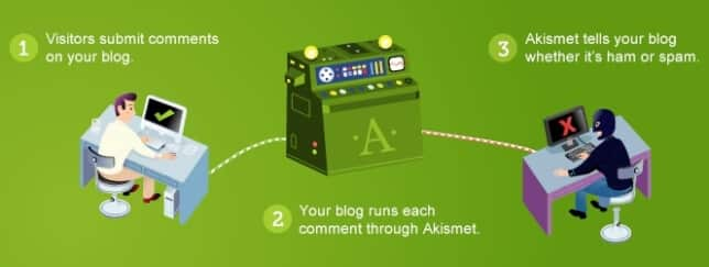 Akismet Must Have WordPress Plugins