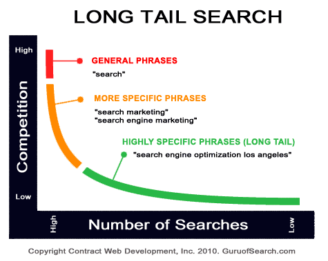 Long Tails Keywords