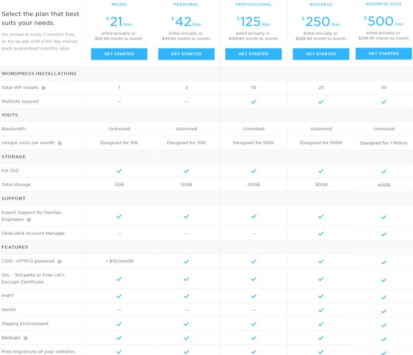 Pressidium WordPress Hosting Plans
