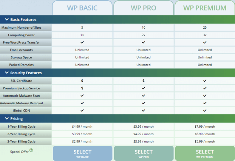 Webhostingpad WordPress Hosting Plans