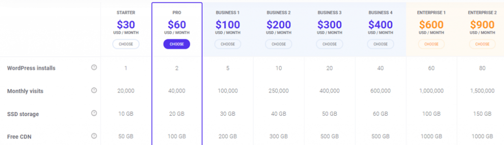 Kinsta Plans and Pricing